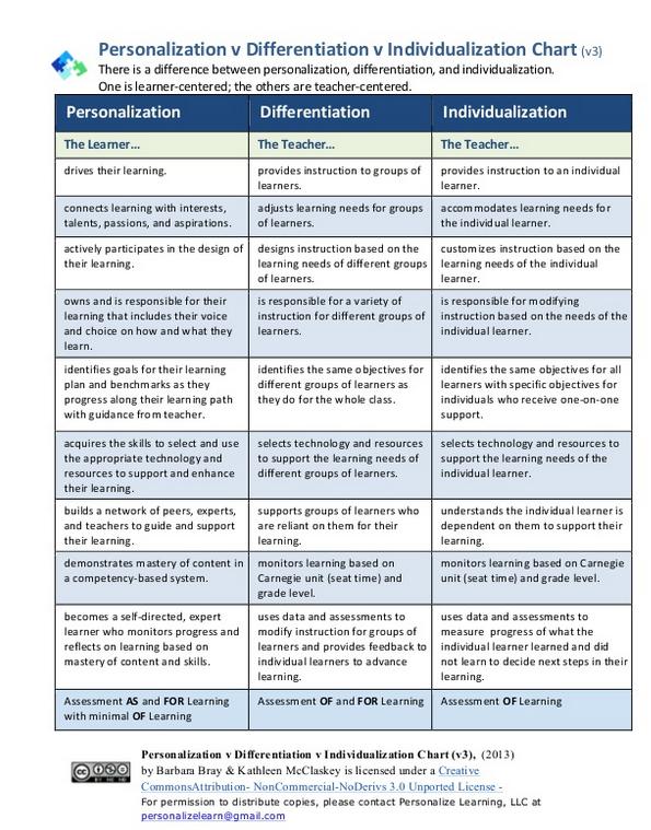 Personalize Chart
